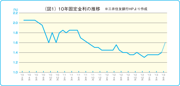 (図1) 10年固定金利の推移 ※三井住友銀行HPより作成