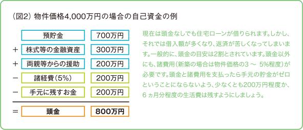 (図2)物件価格4,000万円の場合の自己資金の例 現在は頭金なしでも住宅ローンが借りられます。しかし、それでは借入額が多くなり、返済が苦しくなってしまいます。一般的に、頭金の目安は2割とされています。頭金以外にも、諸費用(新築の場合は物件価格の3~5%程度)が必要です。頭金と諸費用を支払ったら手元の貯金がゼロということにならないよう、少なくとも200万円程度か、6ヵ月分程度の生活費は残すようにしましょう。