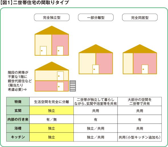 【図1】二世帯住宅の間取りタイプ
