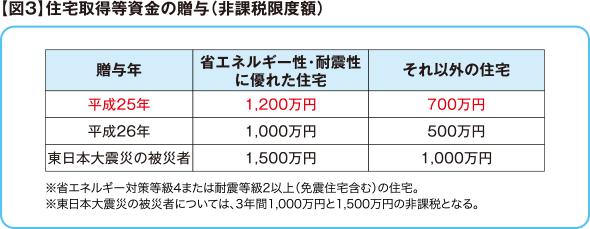 【図3】住宅取得等資金の贈与(非課税限度額)