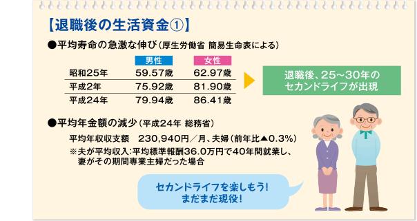 【退職後の生活資金①】