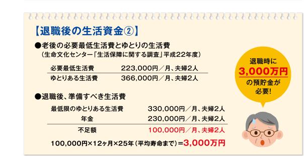 【退職後の生活資金②】