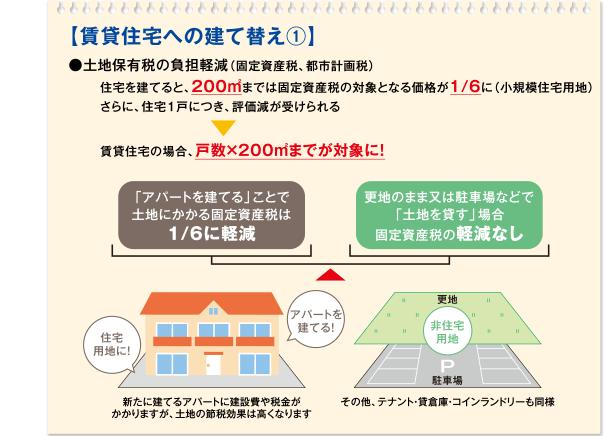 【賃貸住宅への建て替え1】