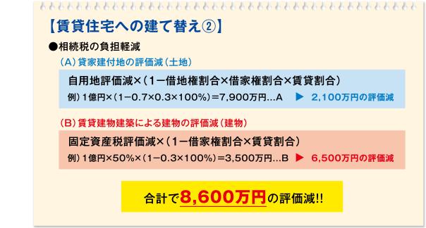 【賃貸住宅への建て替え2】