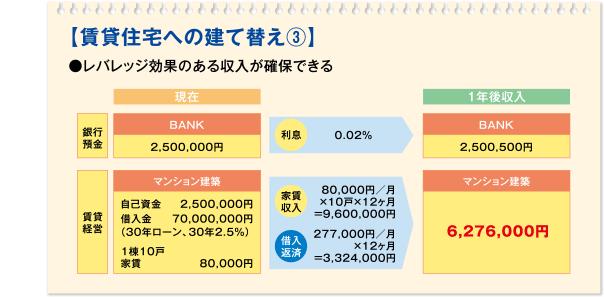 【賃貸住宅への建て替え3】