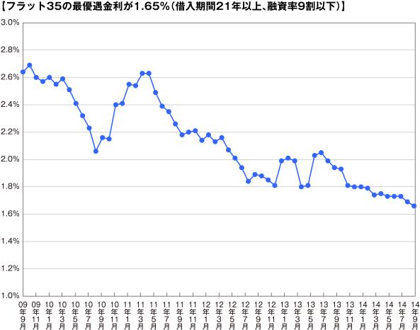 【フラット35の最優遇金利が1.65%(借入期間21年以上、融資率9割以下)】
