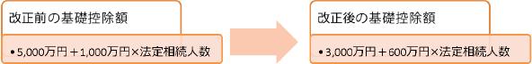 改正前の基礎控除額と改正後の基礎控除額