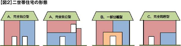 【図2】二世帯住宅の形態