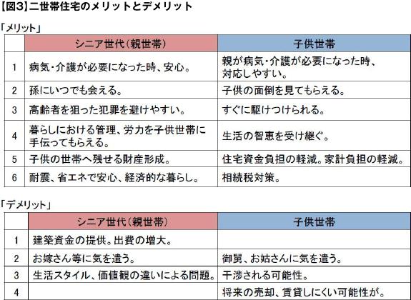 【図3】二世帯住宅のメリットとデメリット
