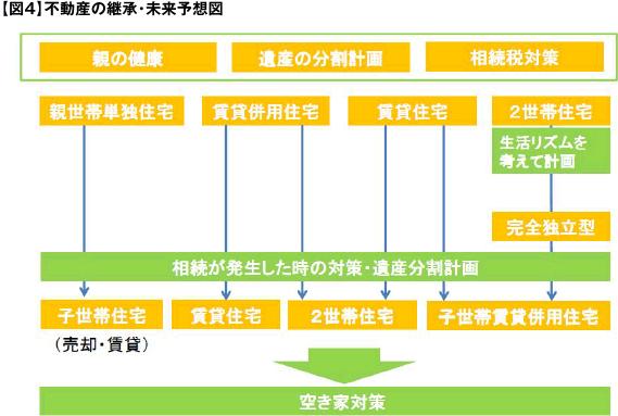【図4】不動産の継承・未来予想図