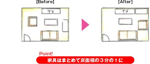 Point!家具はまとめて床面積の3分の1に