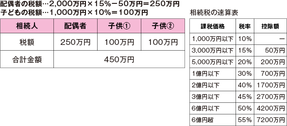 配偶者の税額…2,000万円×15%-50万円=250万円 子どもの税額…1,000万円×10%=100万円