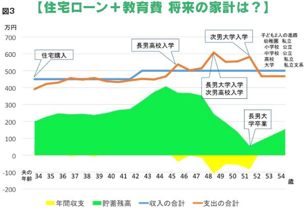 【住宅ローン+教育費 将来の家計は?】