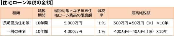 【住宅ローン減税の金額】