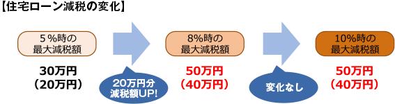 【住宅ローン減税の変化】