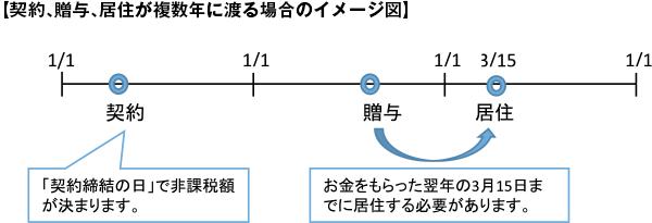 【契約、贈与、居住が複数年に渡る場合のイメージ図】