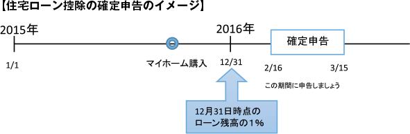 【住宅ローン控除の確定申告のイメージ】