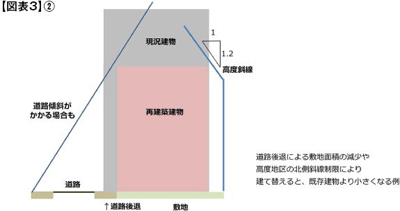 図表3-2