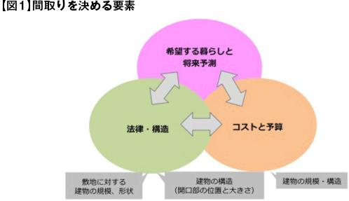 【図1】間取りを決める要素