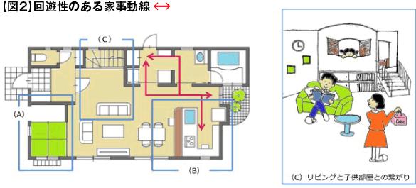 【図2】回遊性のある家事動線