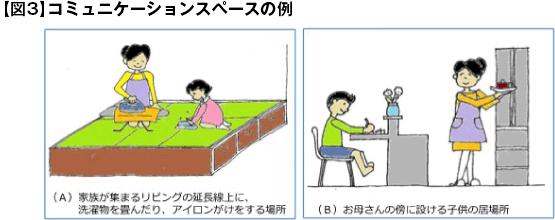 【図3】コミュニケーションスペースの例