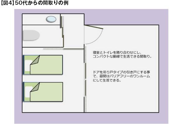 【図4】50代からの間取りの例