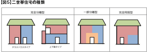 【図5】二世帯住宅の種類