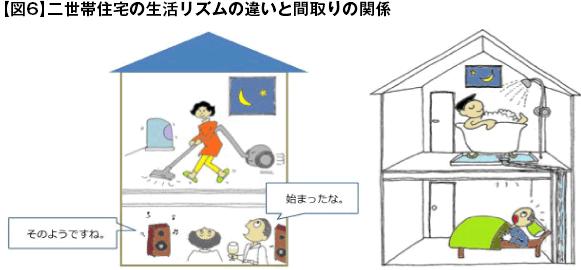 【図6】二世帯住宅の生活リズムの違いと間取りの関係