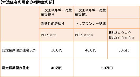 【木造住宅の場合の補助金の額】