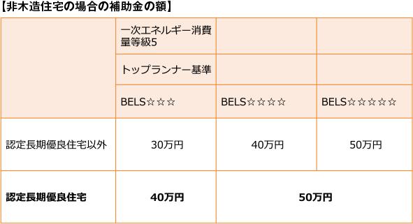 【非木造住宅の場合の補助金の額】