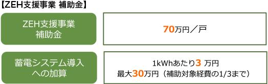 【ZEH支援事業 補助金】