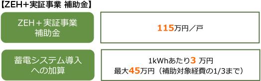 【ZEH+実証事業 補助金】
