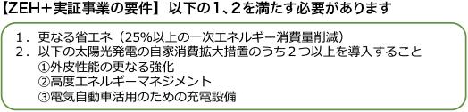 【ZEH+実証事業の要件】