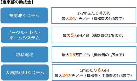 【東京都の助成金】