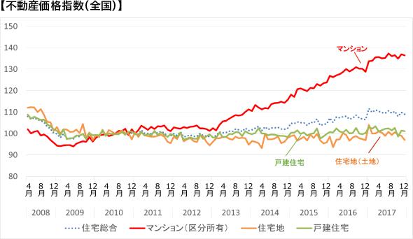 【不動産価格指数(全国)】