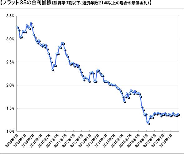 【フラット35の金利推移(融資率9割以下、返済年数21年以上の場合の最低金利)】