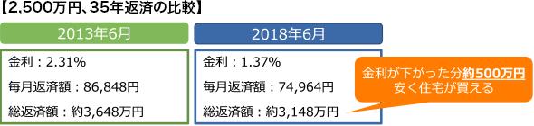 【2,500万円、35年返済の比較】