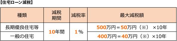 【住宅ローン減税】