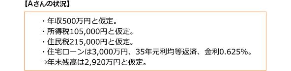【Aさんの状況】