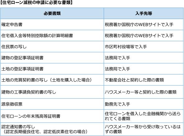 【住宅ローン減税の申請に必要な書類】
