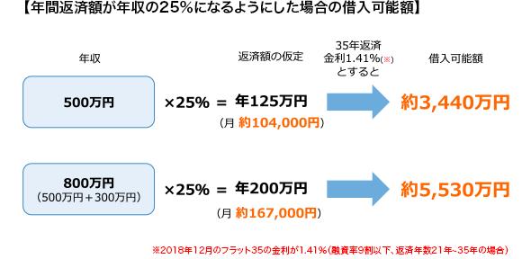 【年間返済額が年収の25%になるようにした場合の借入可能額】