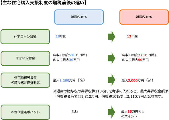 【主な住宅購入支援制度の増税前後の違い】