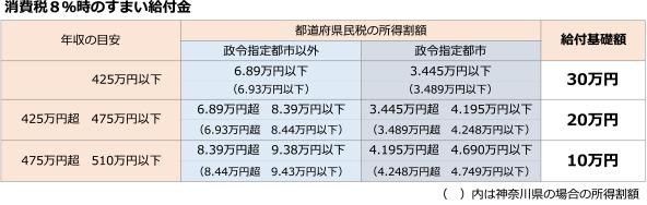 【消費税率10%の場合の住宅ローン減税】