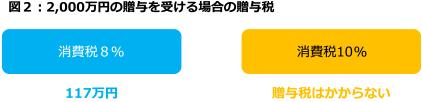 図2:2,000万円の贈与を受ける場合の贈与税