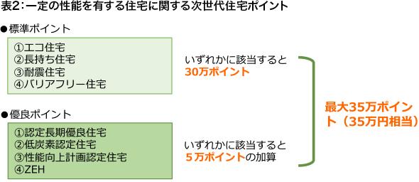 表2:一定の性能を有する住宅に関する次世代住宅ポイント