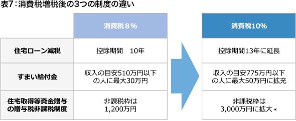 表7:消費税増税後の3つの制度の違い
