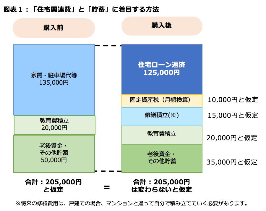 図表1:「住宅関連費」と「貯蓄」に着目する方法
