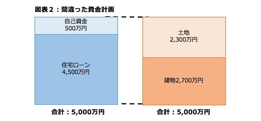 図表2:間違った資金計画
