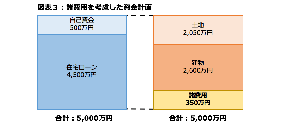 図表3:諸費用を考慮した資金計画