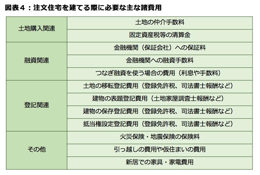 図表4:注文住宅を建てる際に必要な主な諸費用